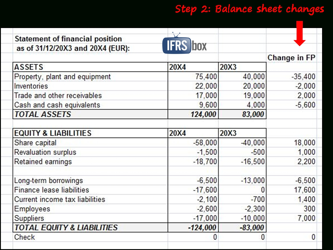 Balance Sheet Format In Excel With Formulas