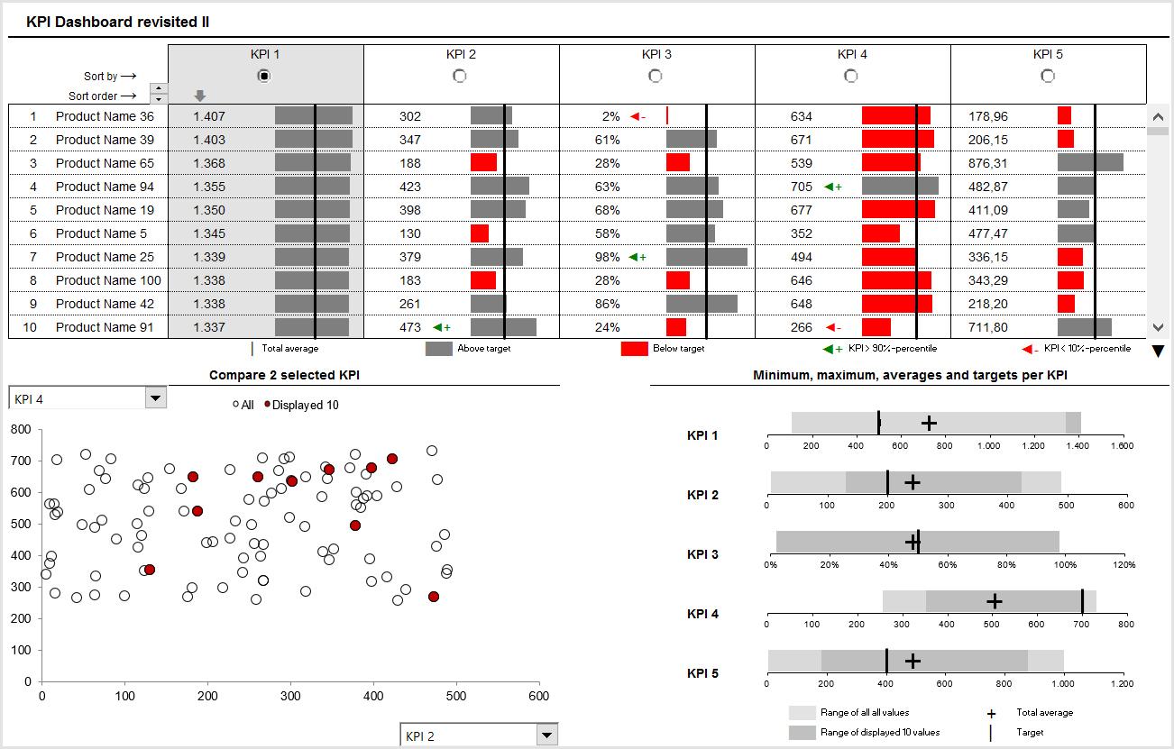 Kpi Dashboard In Excel Example Of Spreadshee Kpi Dashboard In Excel Kpi Dashboard