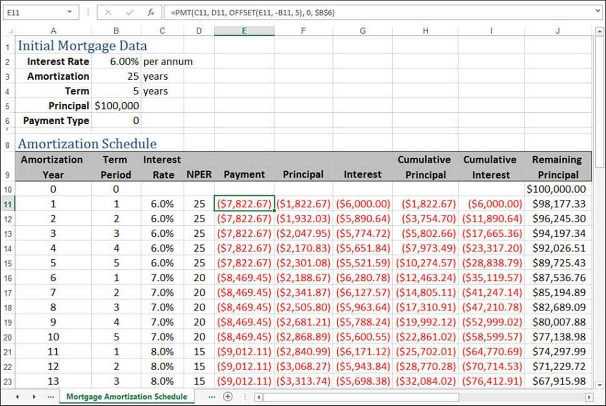 Loan Amortization Schedule Excel With Extra Payments