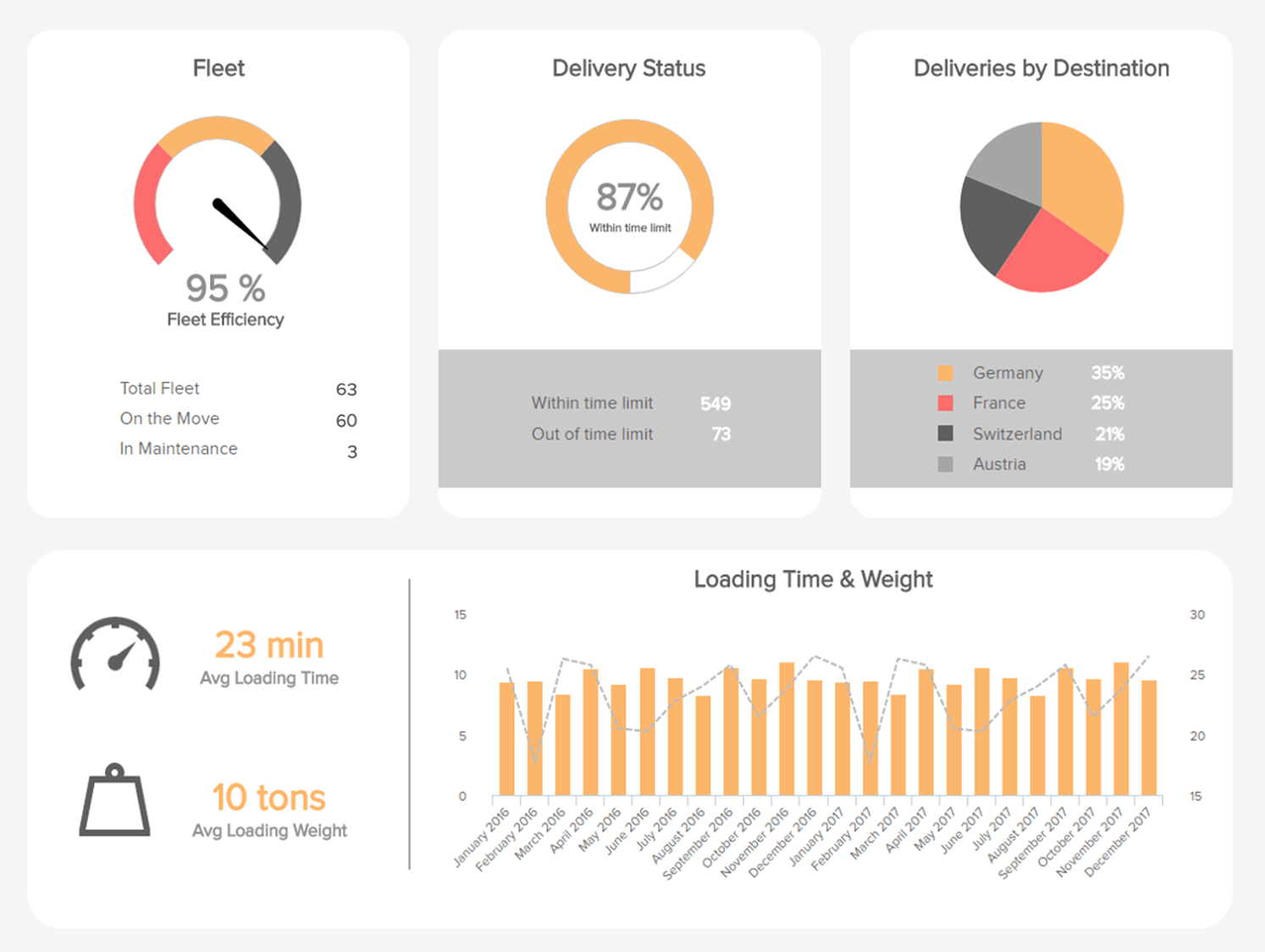 Logistics Kpi Dashboard Excel Example Of Spreadshee