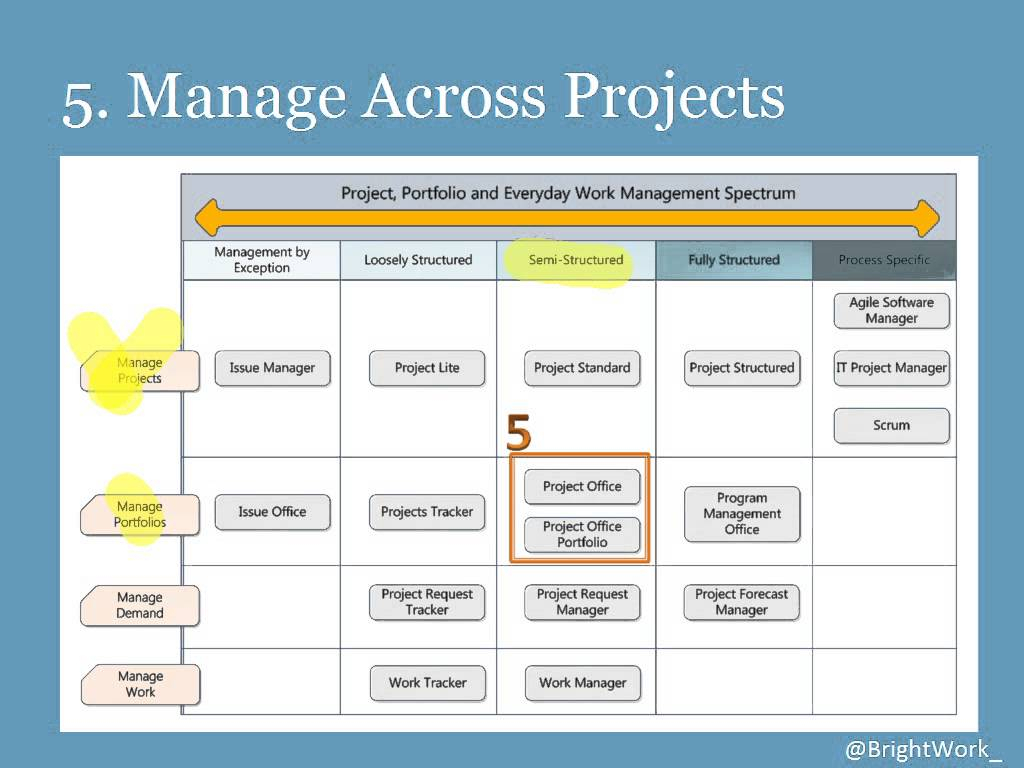 Project And Portfolio Management Center User Guide