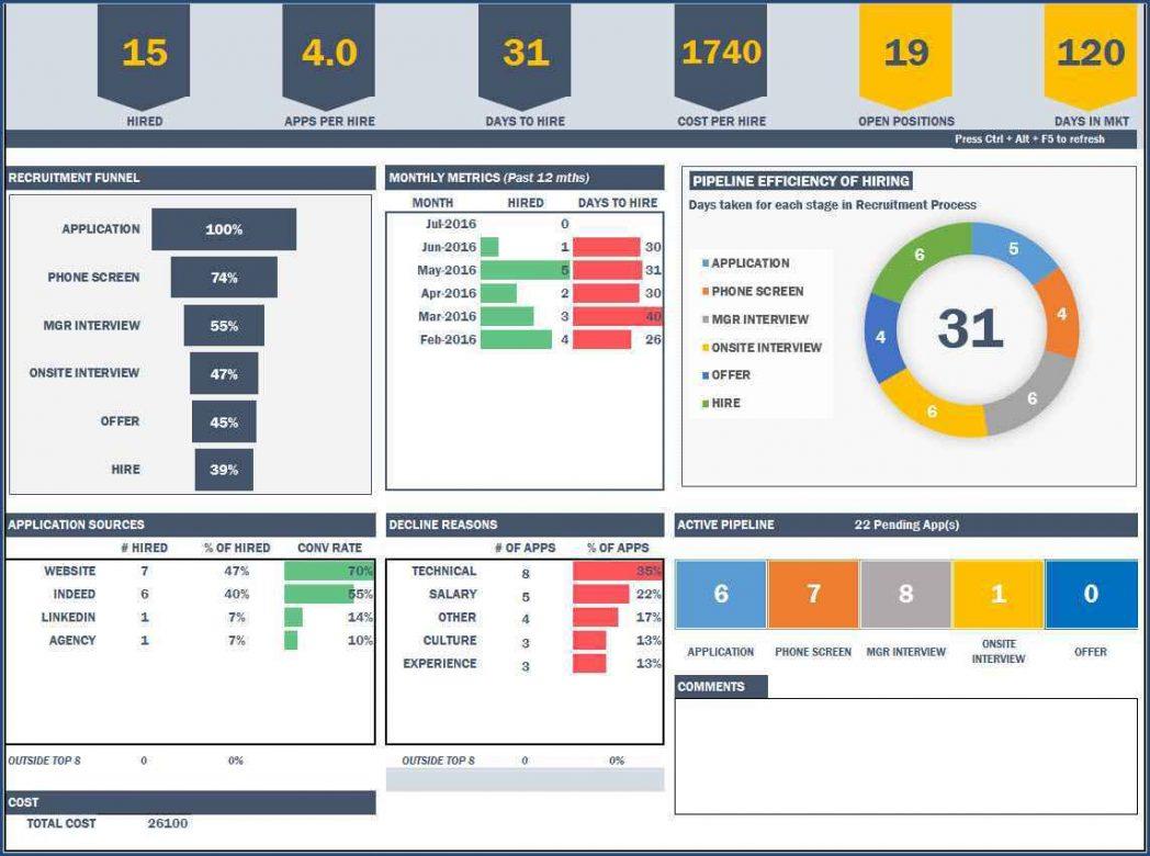 Project Management Balanced Scorecard Templates Medical
