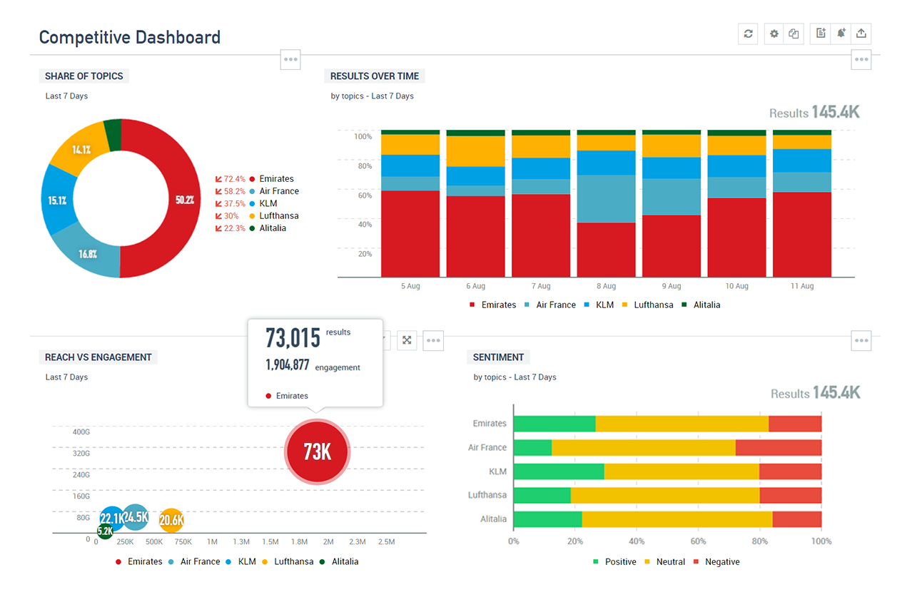 Social Media Reporting Amp Dashboards