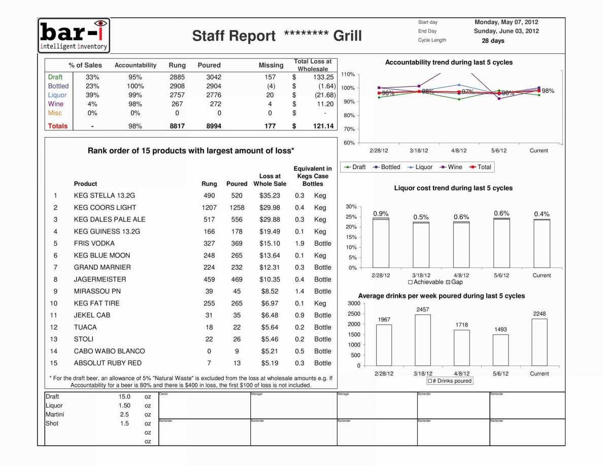 Free Liquor Inventory Spreadsheet Liquor Inventory Sheet