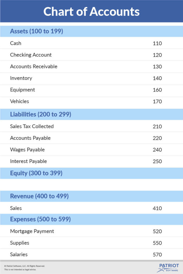 Chart Of Accounts Template For Small Business Spreadsheet Templates For Busines Chart Of