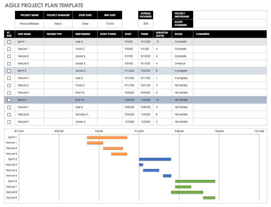 Agile Spreadsheet Template With Free Agile Project