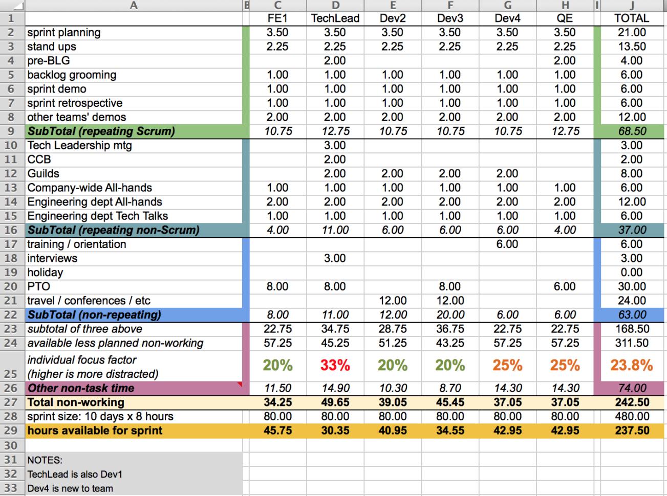 Agile Sprint Tracking Spreadsheet Spreadsheet Downloa
