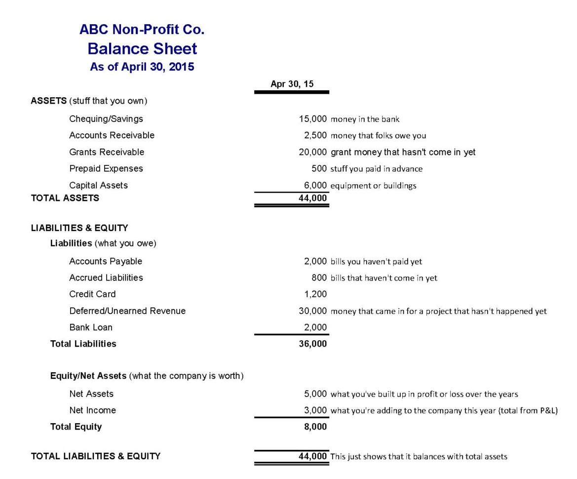 Assets And Liabilities Spreadsheet Template Spreadsheet Downloa Assets And Liabilities