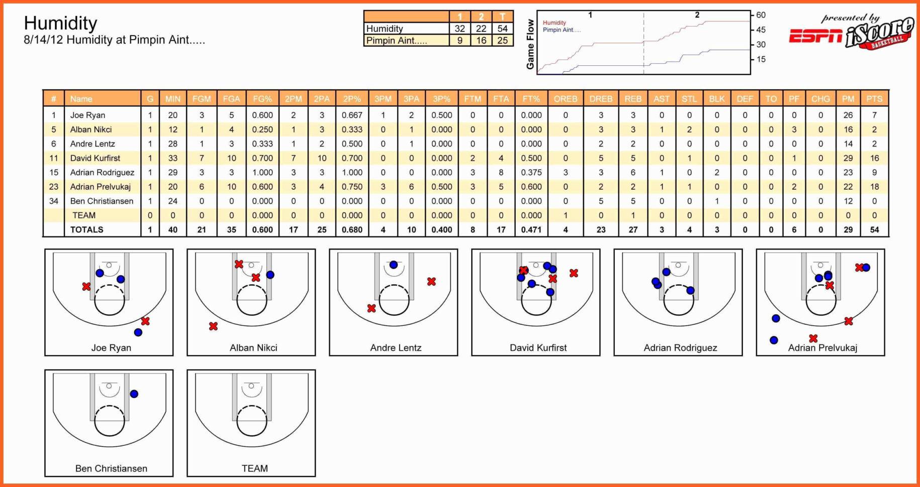 Basketball Spreadsheet Pertaining To Basketball Score