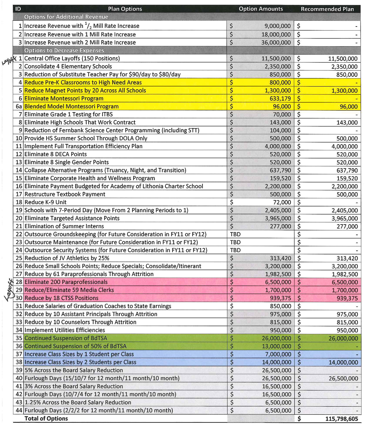Budgeting For University Spreadsheet With College Student