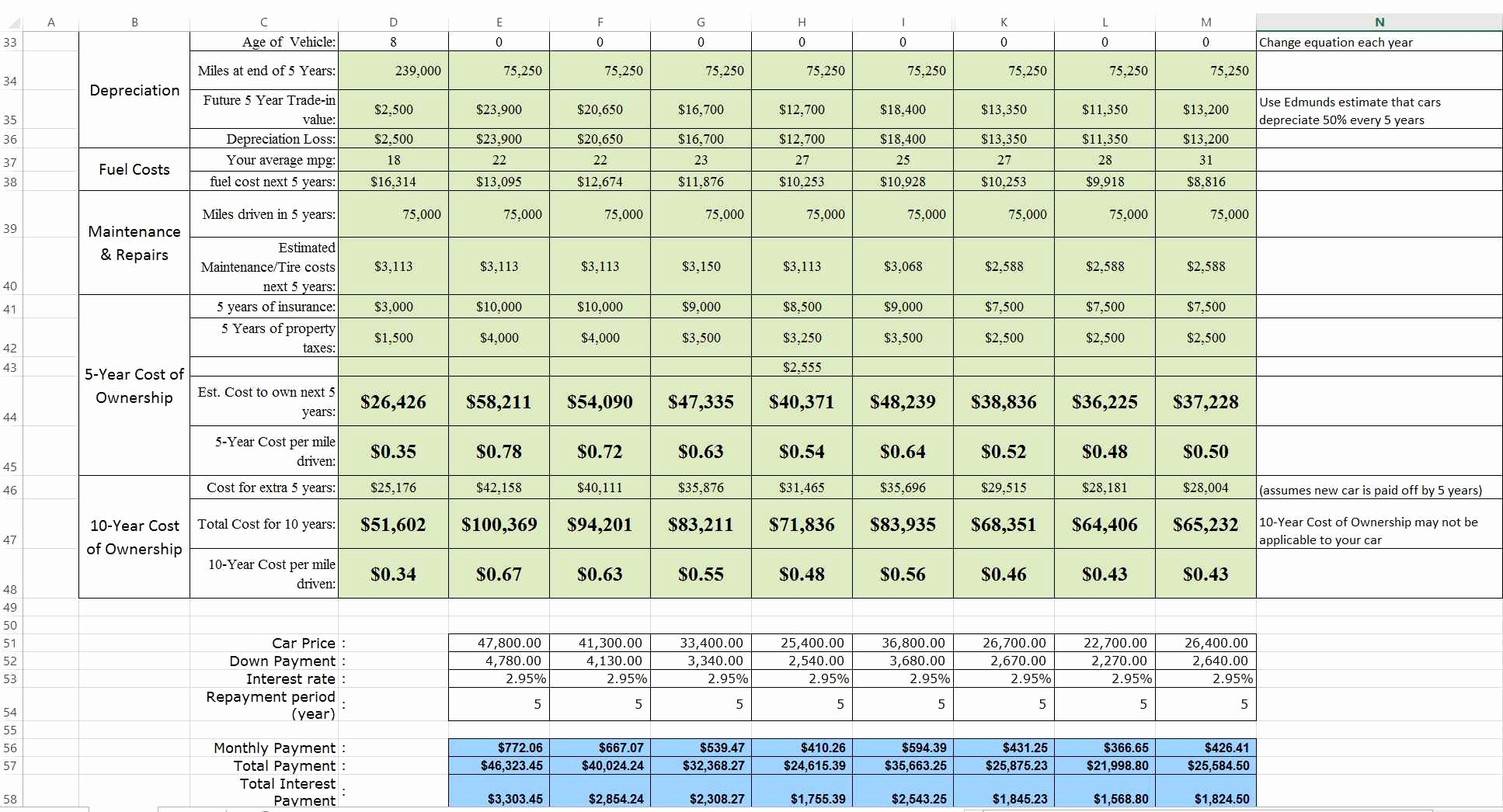 Building Life Cycle Costysis Spreadsheet Spreadsheet