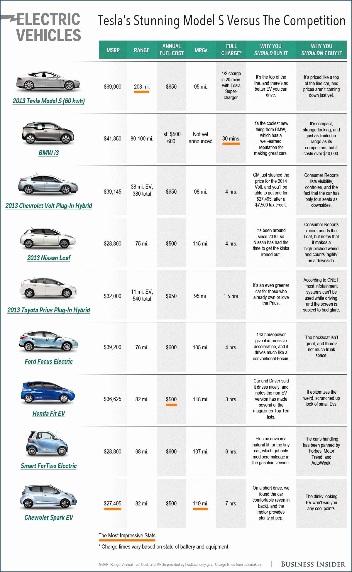 Car Comparison Spreadsheet For New Car Comparison