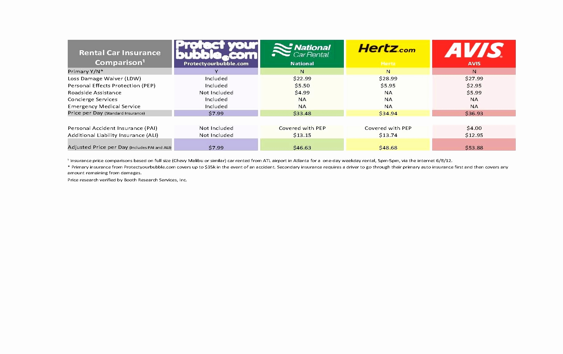 Car Shopping Comparison Spreadsheet With Regard To