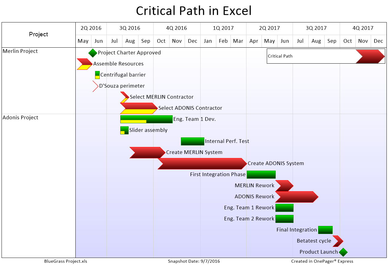 Critical Path Excel Spreadsheet Template Spreadshee Critical Path Excel Spreadsheet Template