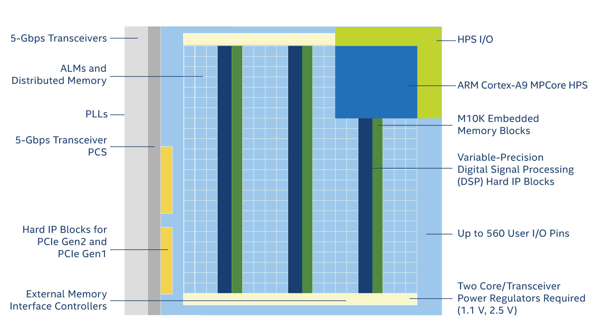Cyclone Design Spreadsheet Within Cyclone V Fpga Features