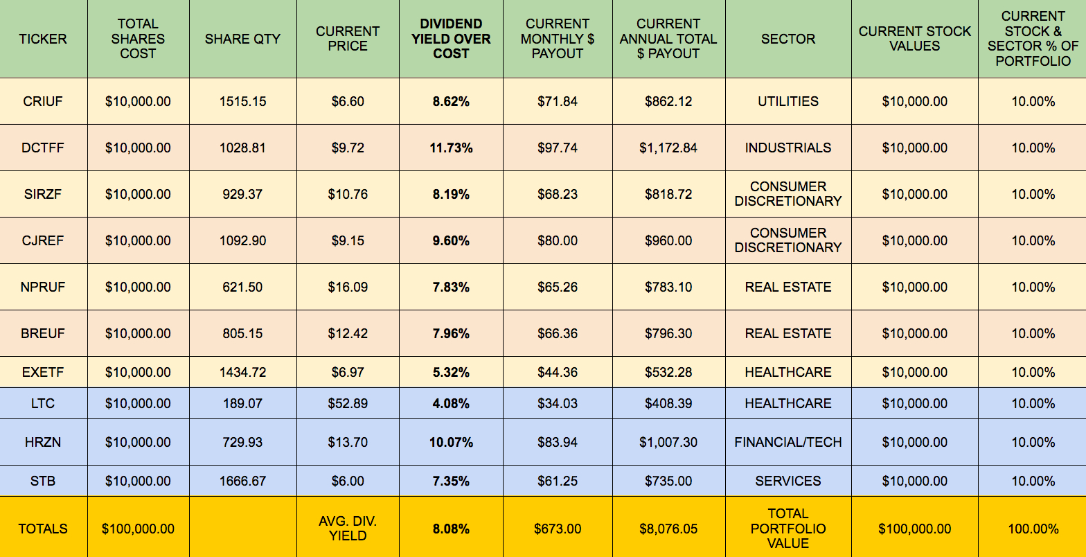 Dividend Income Spreadsheet Spreadsheet Downloa Dividend