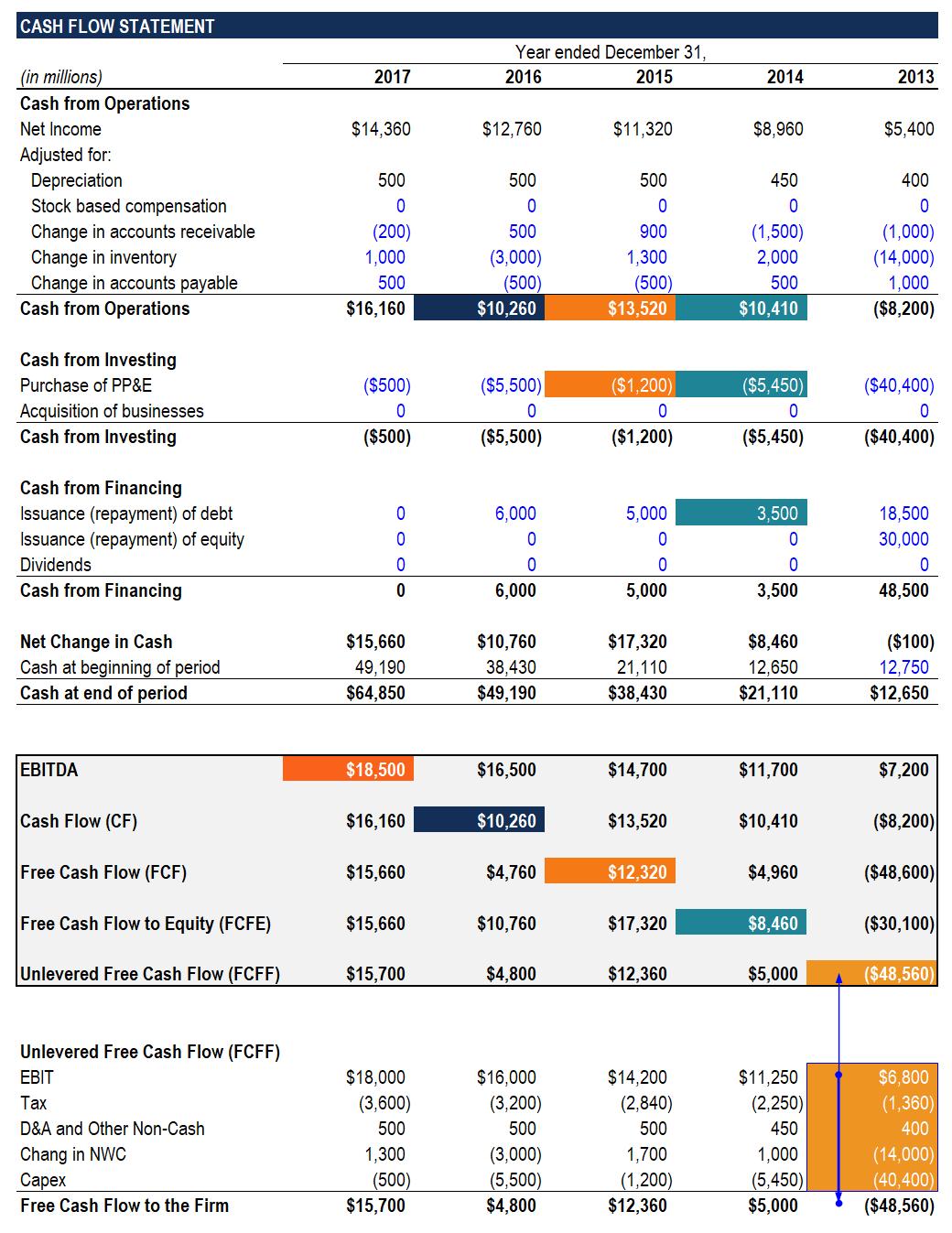 Ebitda Valuation Spreadsheet Spreadshee Ebitda Valuation Spreadsheet Ebitda Valuation