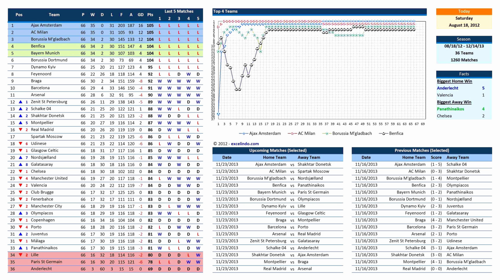 Excel Statistical Spreadsheet Templates In Baseball