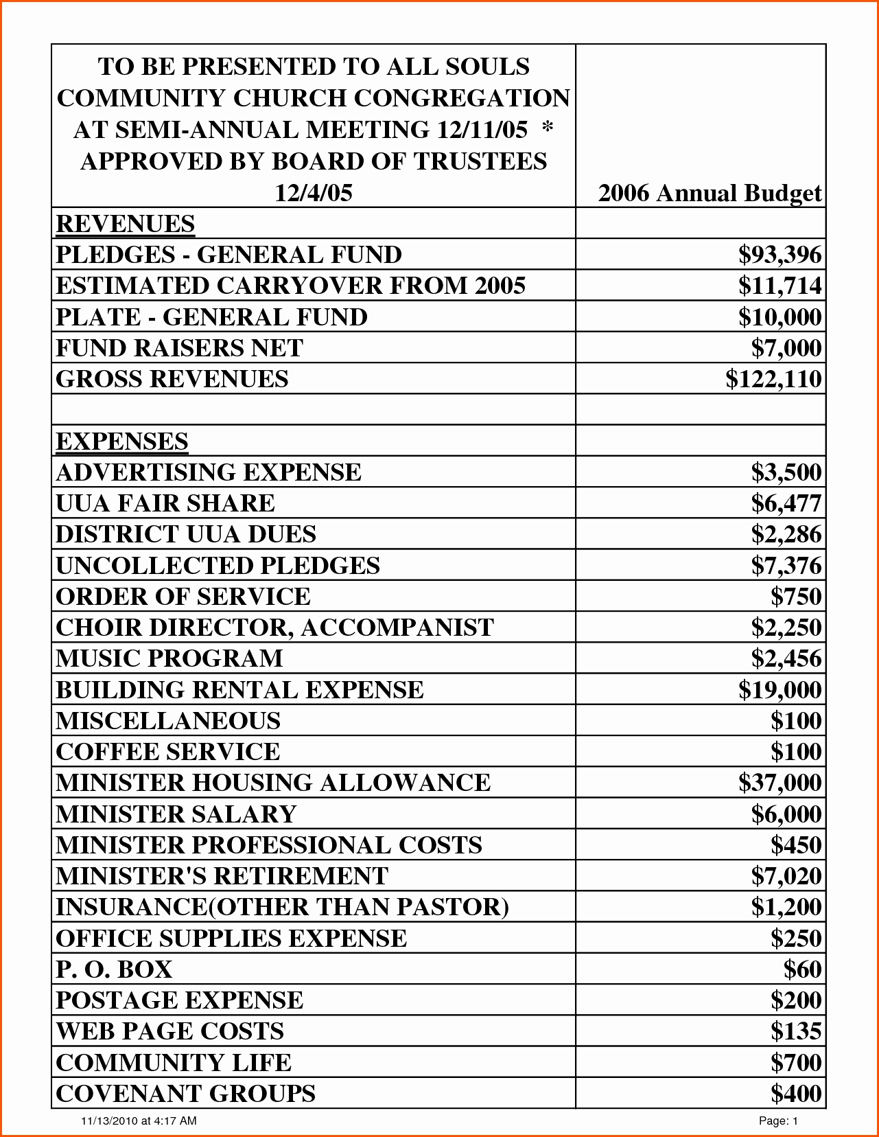 Expense Accrual Spreadsheet Template For Example Of Board