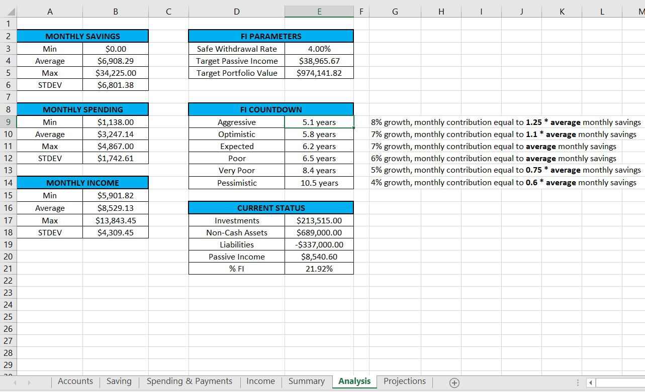 Financial Independence Spreadsheet Throughout Spreadsheets
