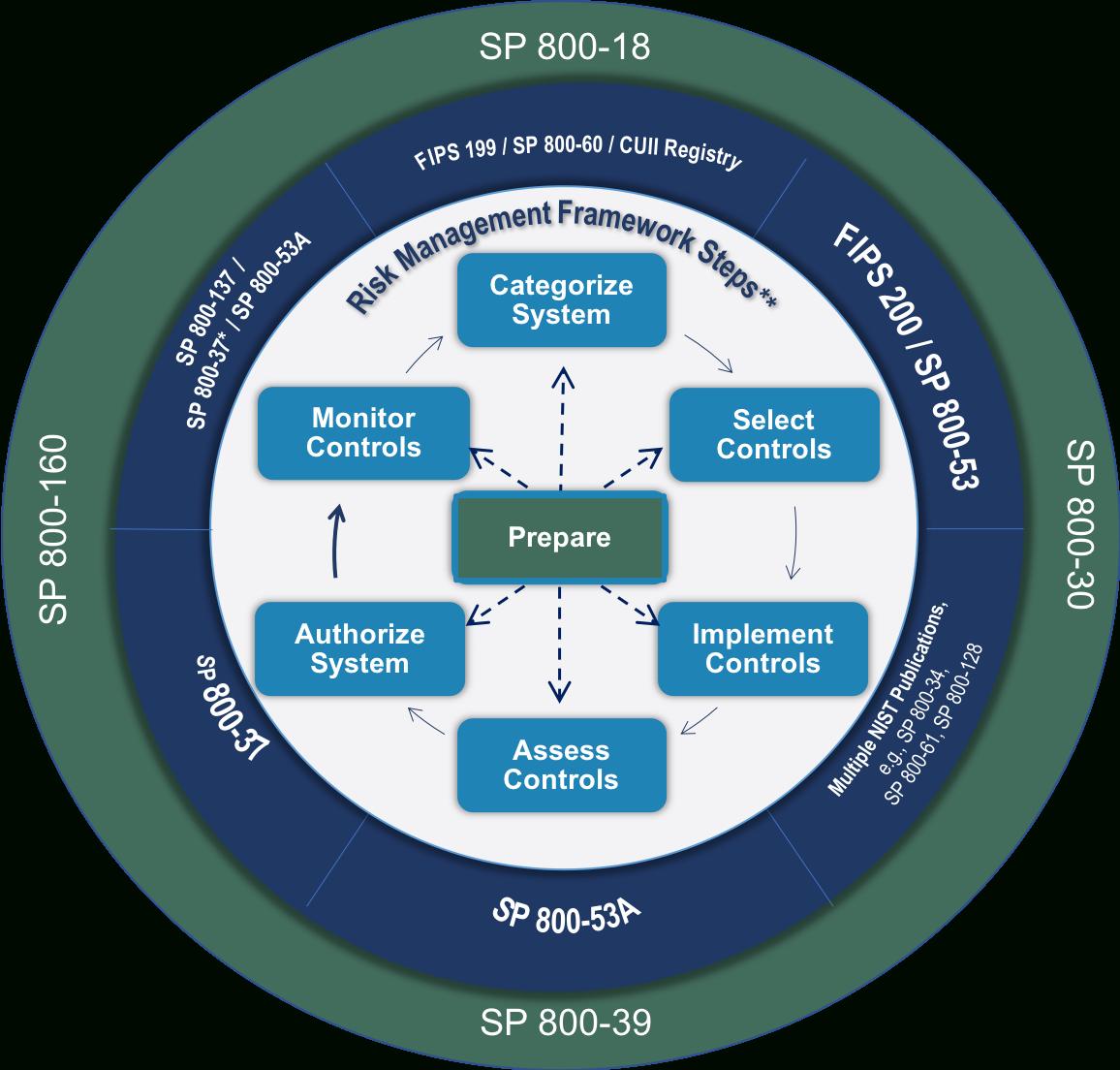Fips 199 Spreadsheet Within Risk Management Framework Rmf