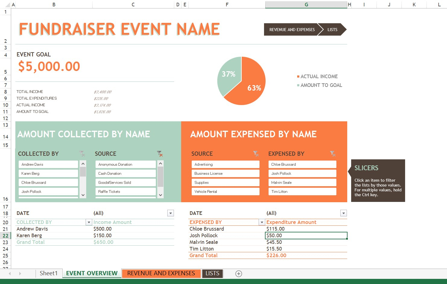 Fundraising Spreadsheet Template With Regard To Fundraiser