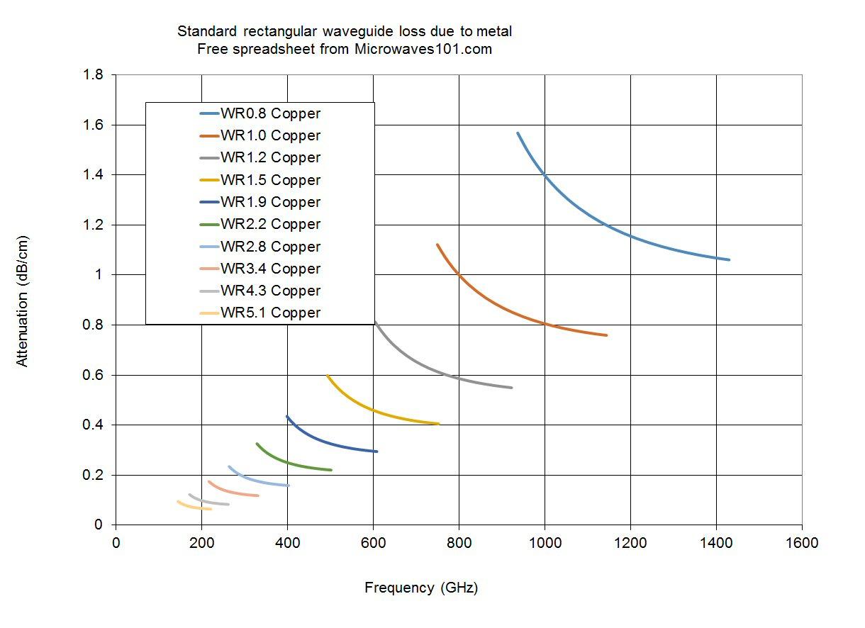 Generator Wattage Calculator Spreadsheet Spreadshee Generator Wattage Calculator Spreadsheet