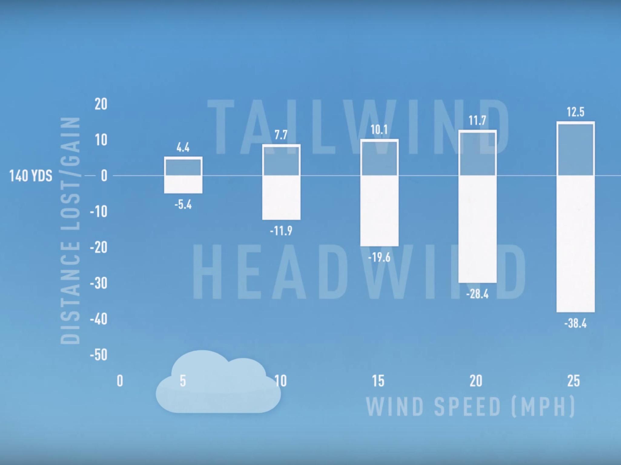 Golf Clash Wind Chart Spreadsheet Printable Spreadshee