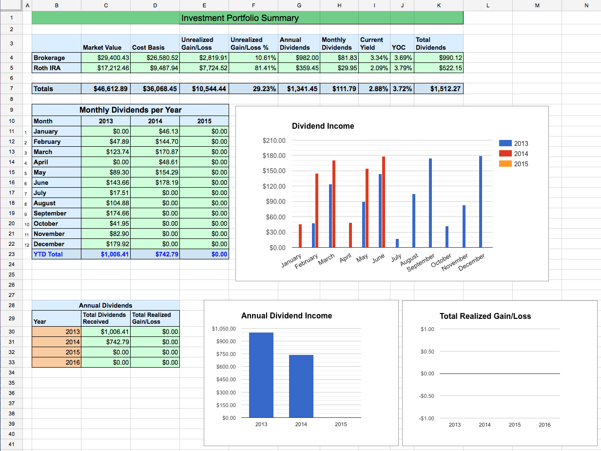 Finance Spreadsheet With Regard To Dividend Stock