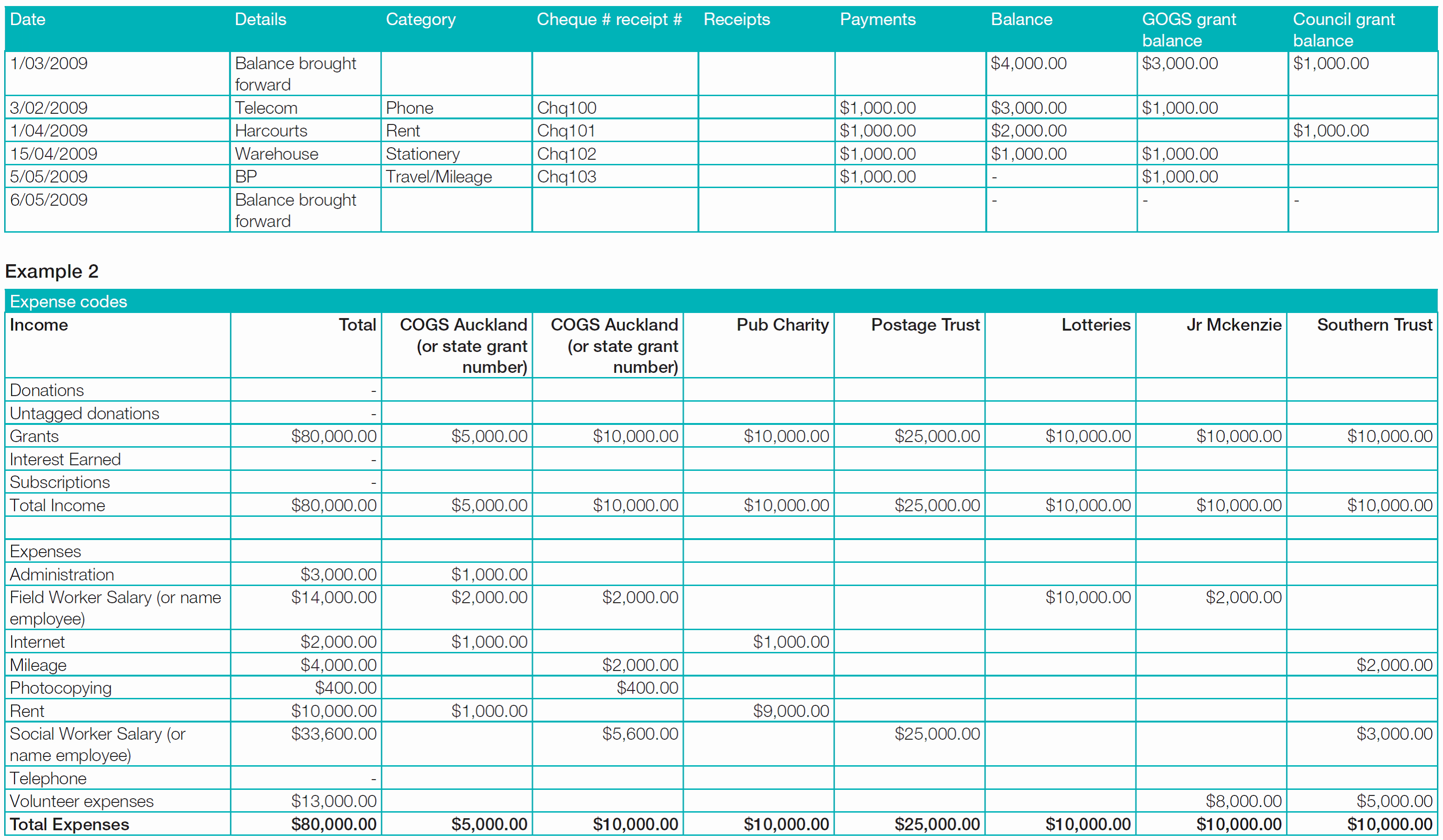 Grant Expense Tracking Spreadsheet Pertaining To Grant