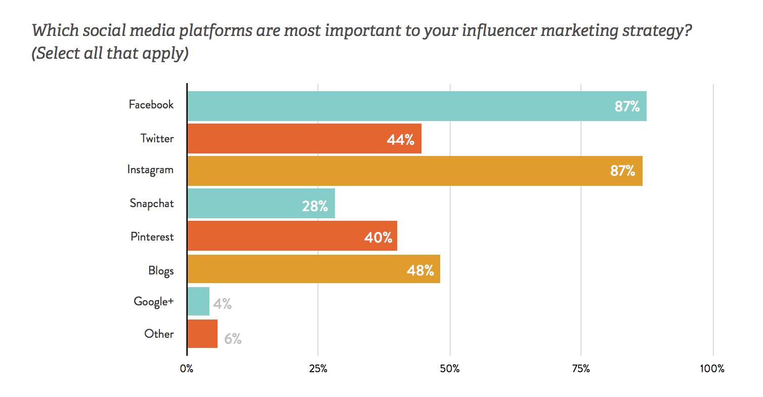 Influencer Marketing Spreadsheet With Regard To Influencer