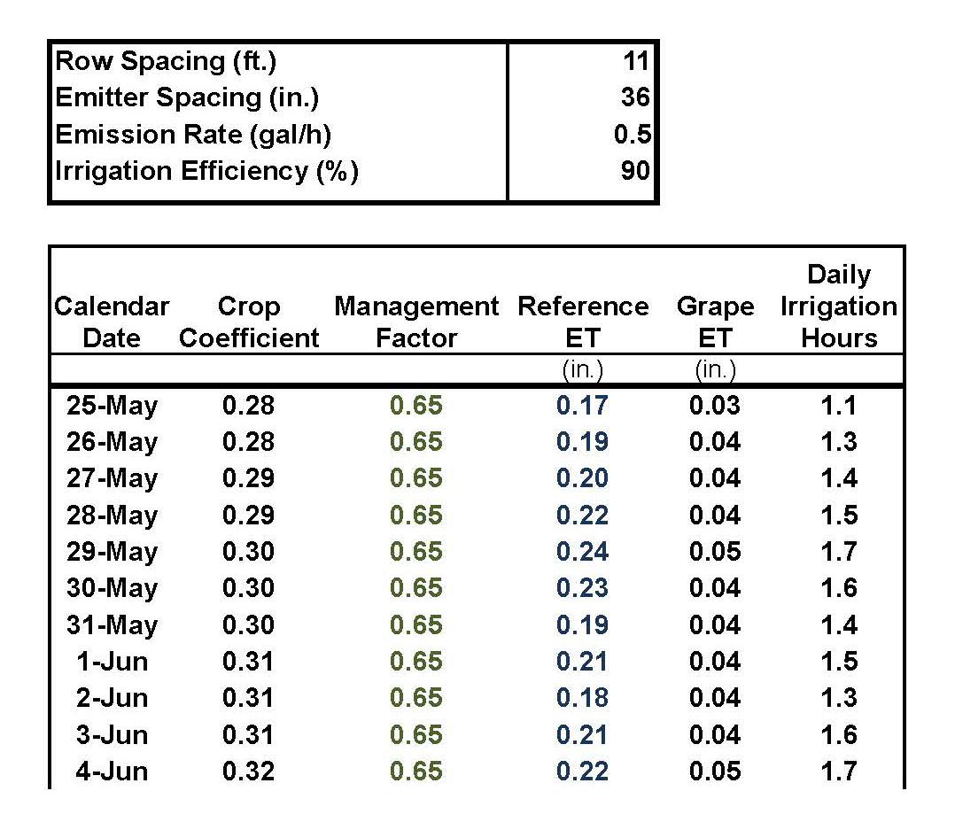 Irrigation Schedule Spreadsheet Spreadshee