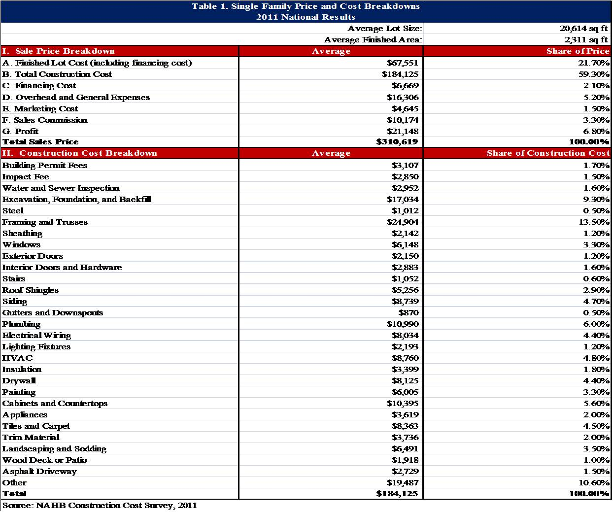 New Home Budget Spreadsheet Db Excel