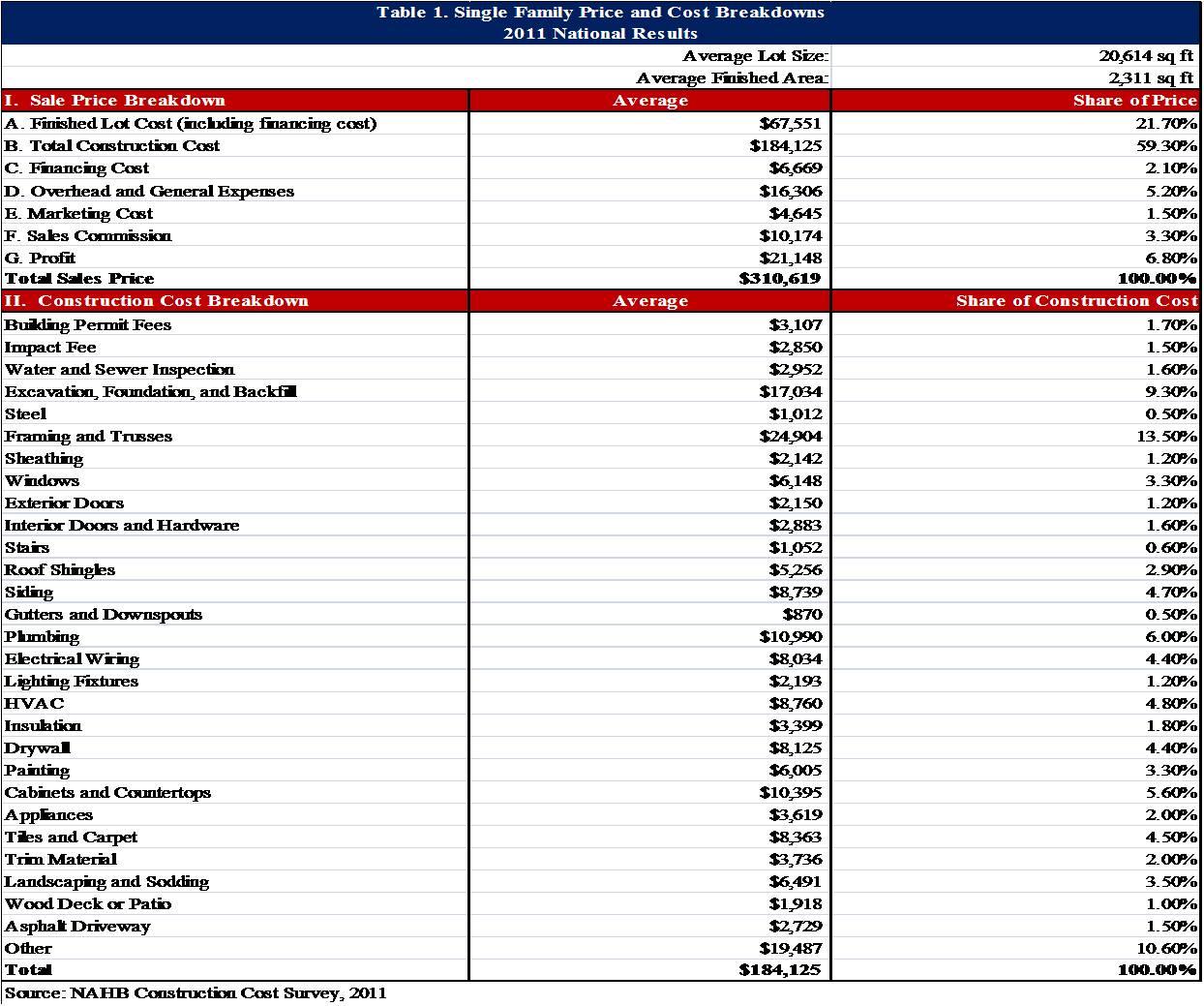 New Home Construction Estimate Spreadsheet