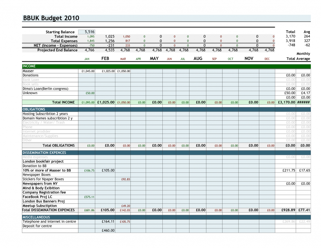 Nursing Budget Spreadsheet With Example Of Nursing Budget