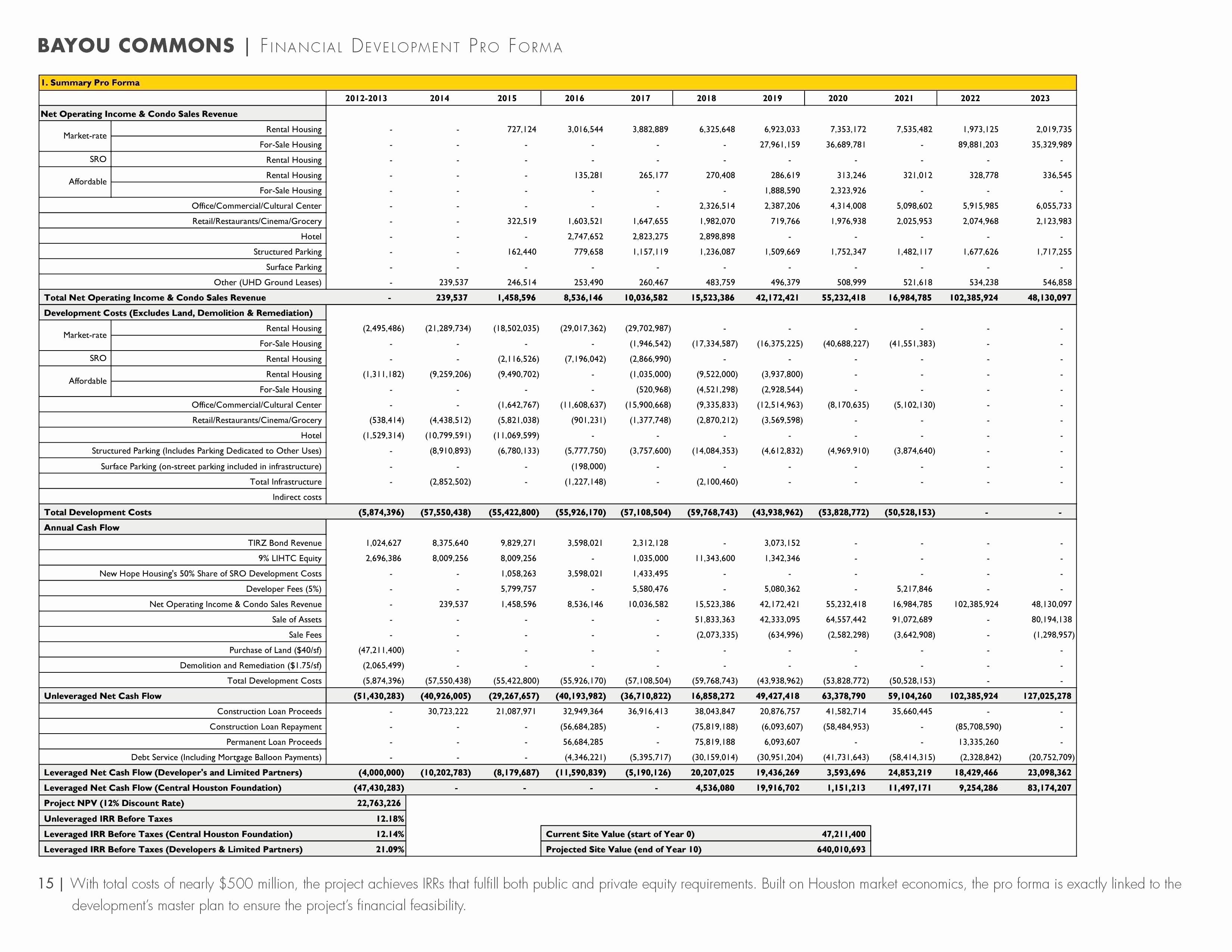 Pro Forma Spreadsheet In Business Proforma Template Lovely