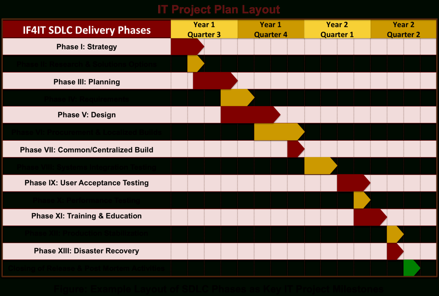 Project Plan Spreadsheet Examples Pertaining To Sdlc Based