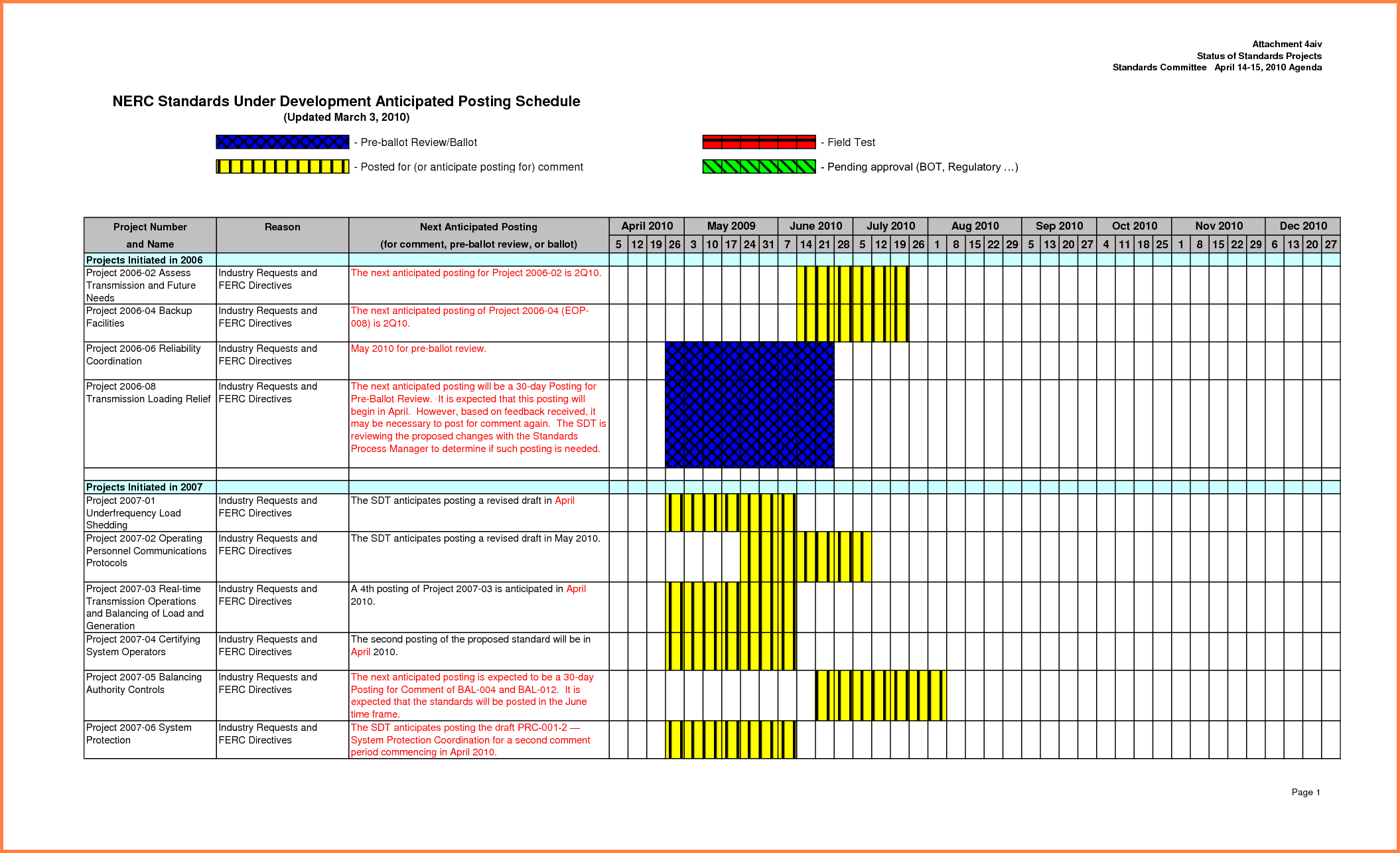 Project Tracking Spreadsheet Excel In Project Tracker