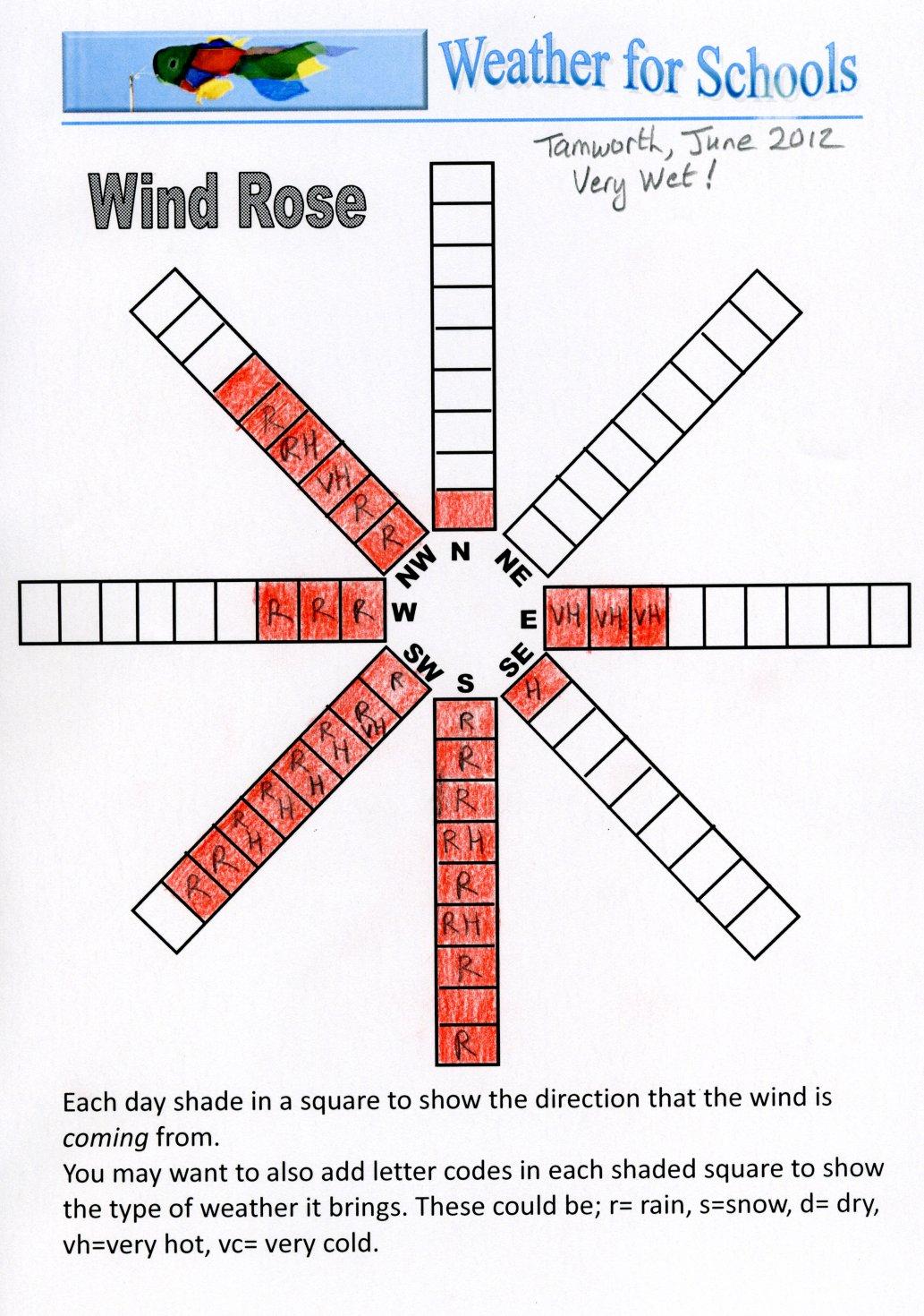 Weather Wind Worksheet