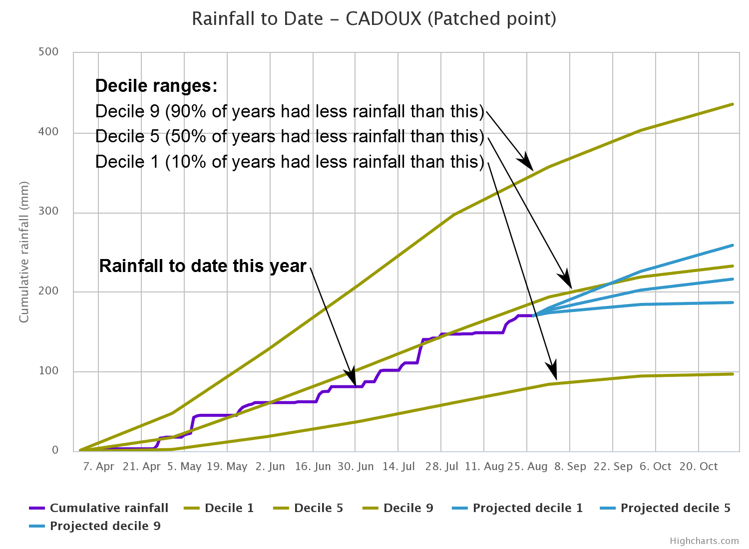 Rainfall Recording Spreadsheet Inside Rainfall To Date
