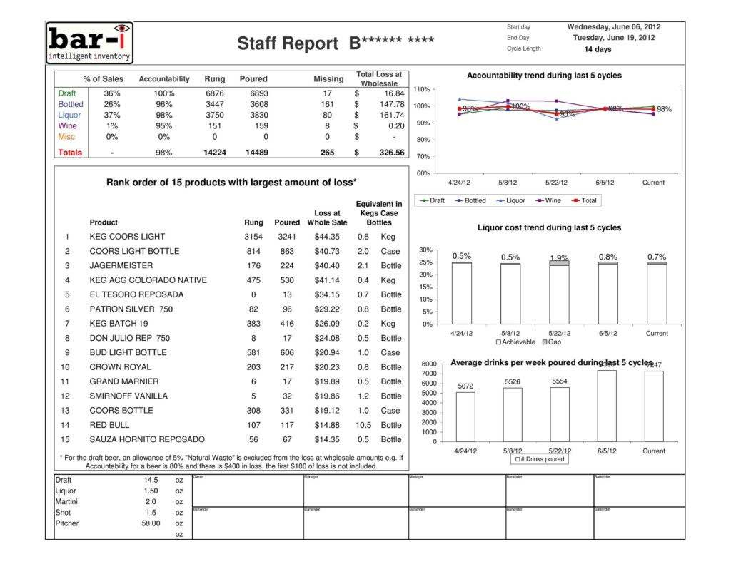 Restaurant Bar Inventory Spreadsheet Spreadshee