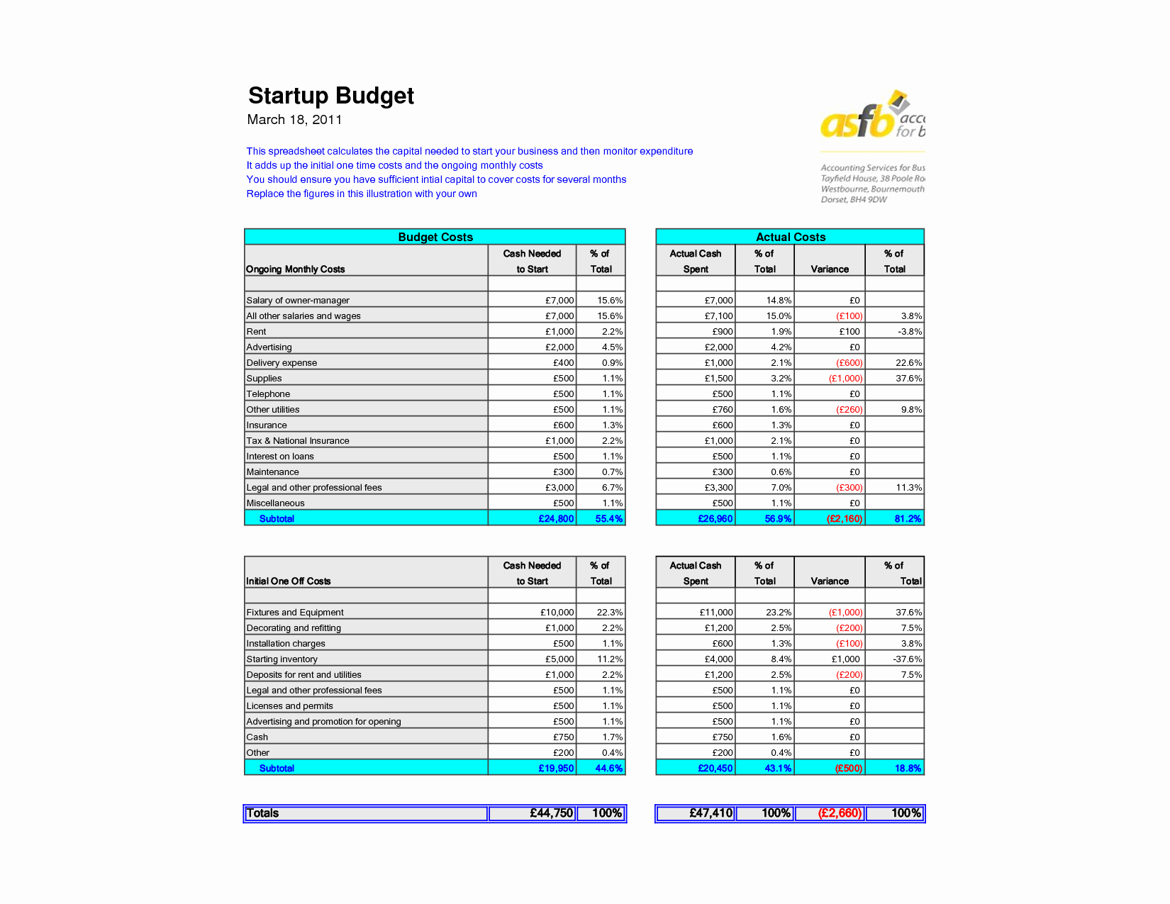 Restaurant Budget Spreadsheet Free Download With