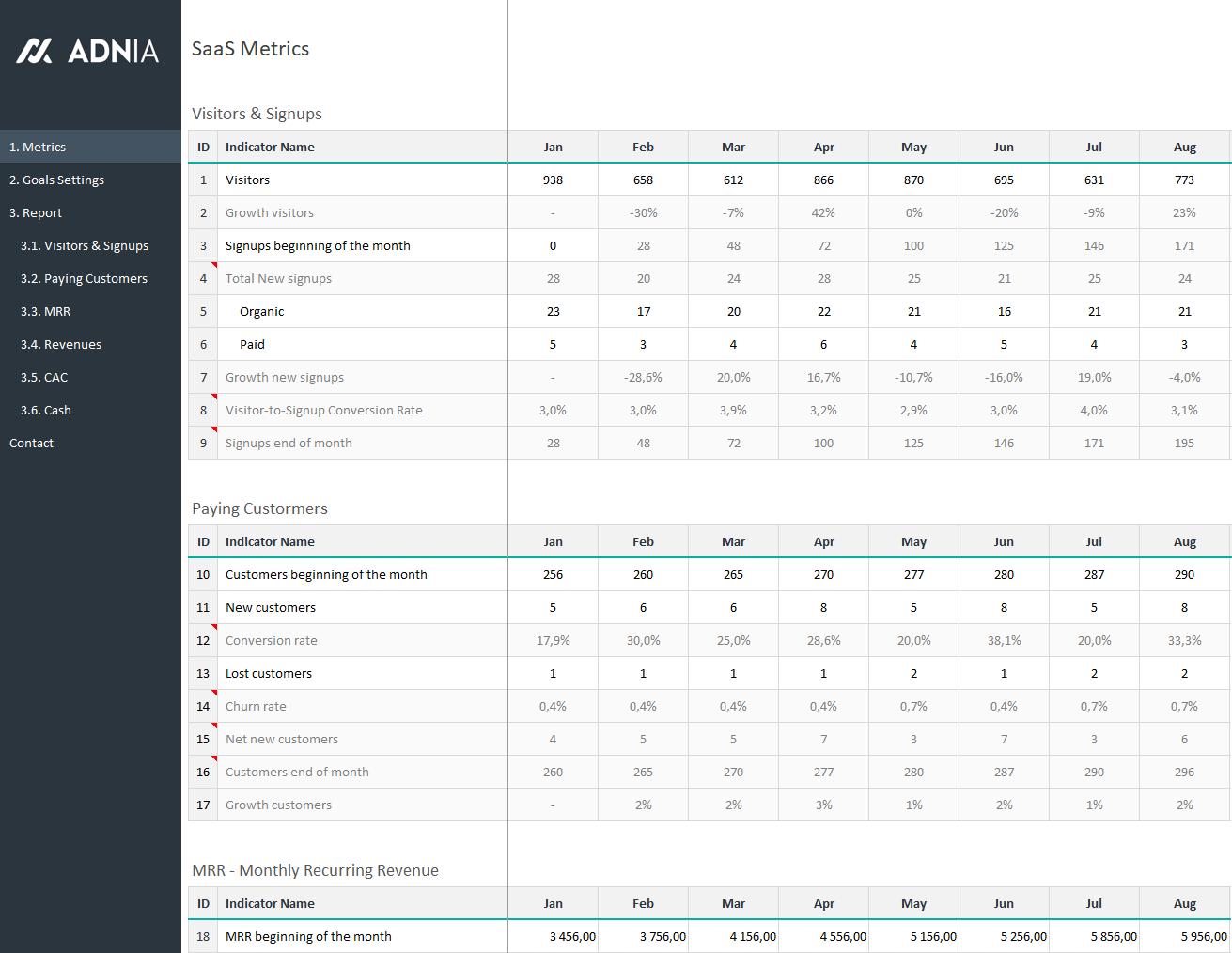Saas Metrics Spreadsheet Db Excel