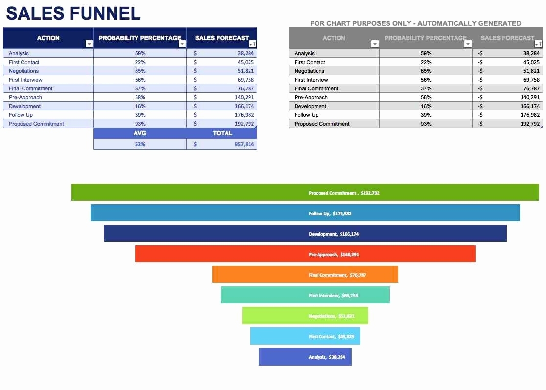 Sales Funnel Spreadsheet Template Throughout Example Of