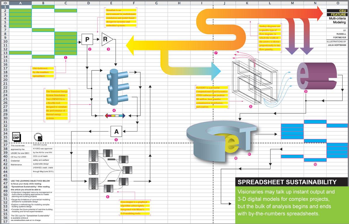 Spreadsheet Design In Ce Center Spreadsheet Sustainability