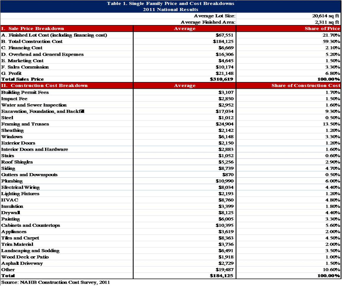 Spreadsheet For New Home Construction Budget