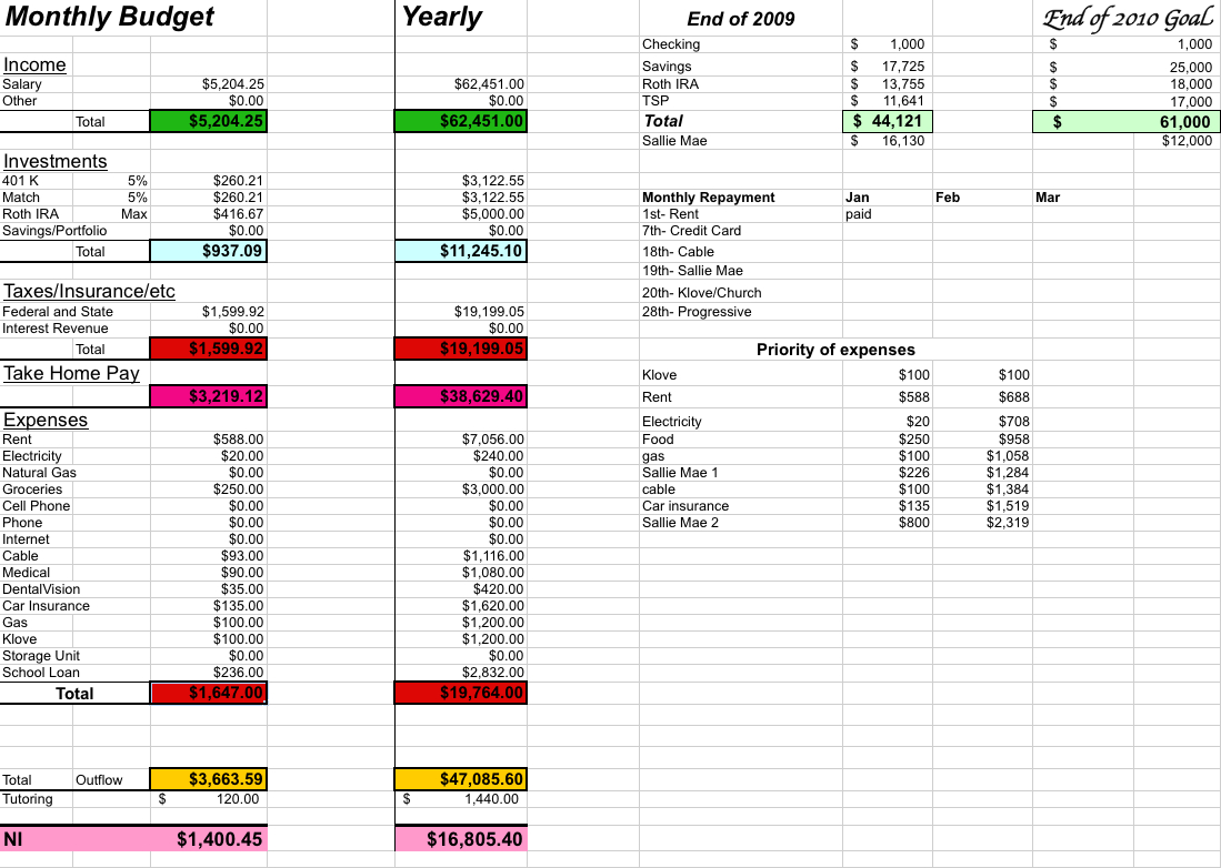 Sweet 16 Budget Spreadsheet With Childget Worksheet