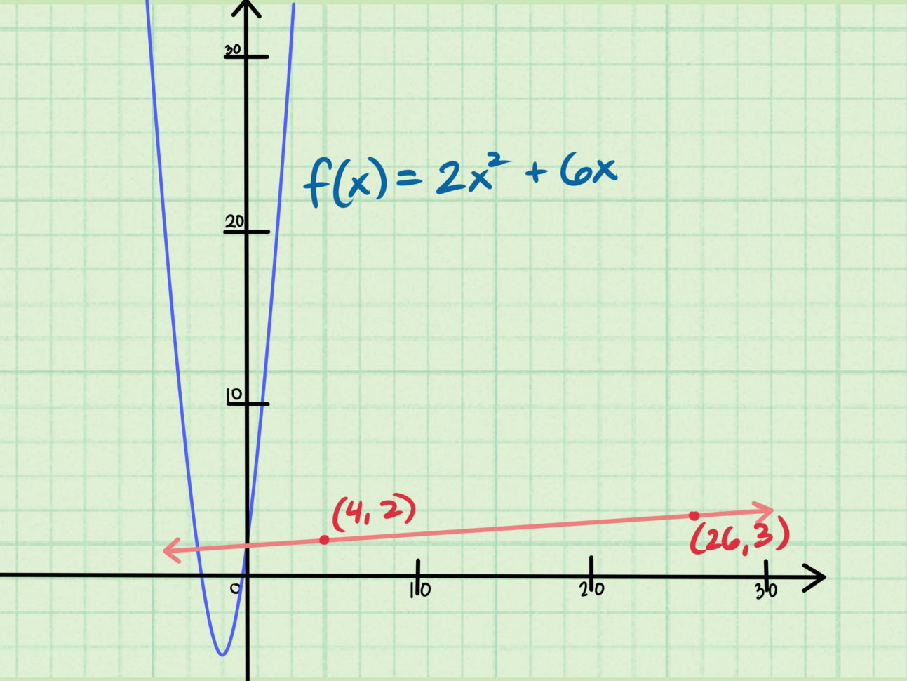 3 Ys To Find The Slope Of An Equation Wikihow