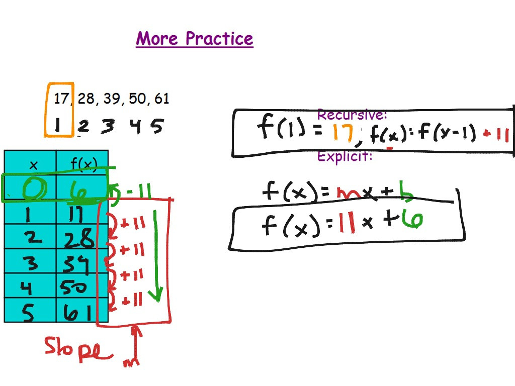 33 Sequences Math Algebra Linear Functions Slope