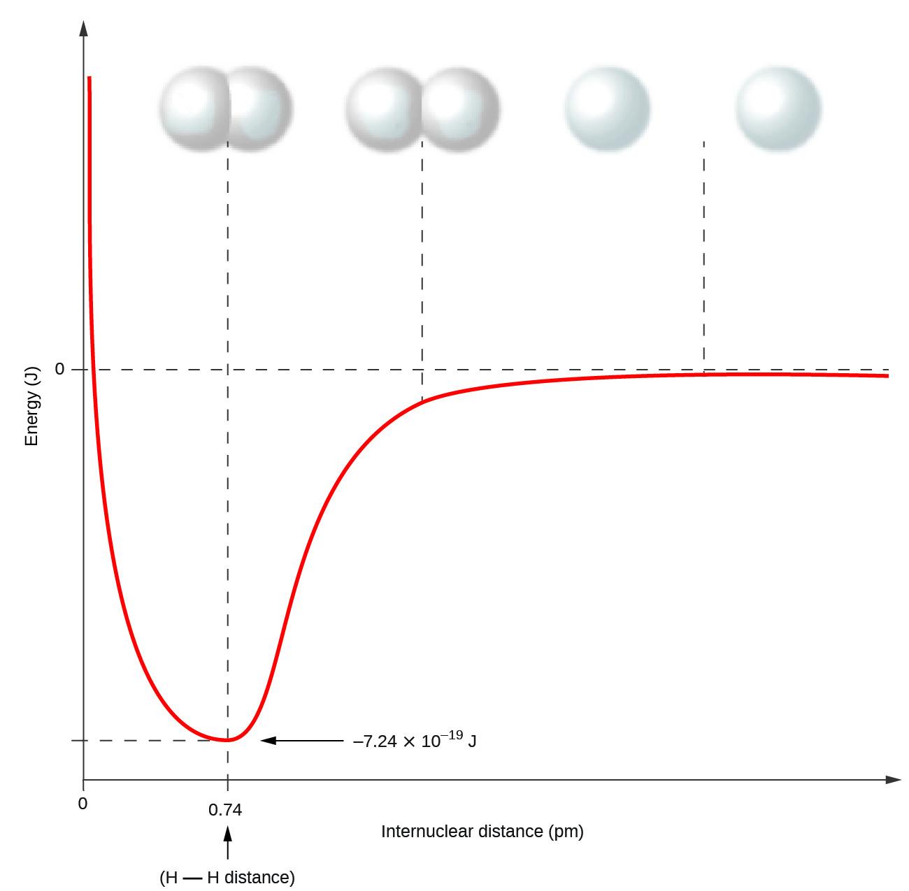 72 Covalent Bonding Chemistry